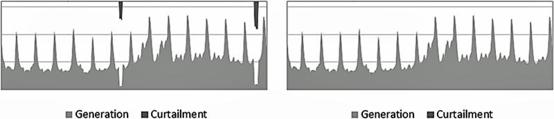Figura 3. Situacion del Sistema EPU sin proyectos (C01) y Figura 4. Situacion del Sistema EPU con proyectos (C02)