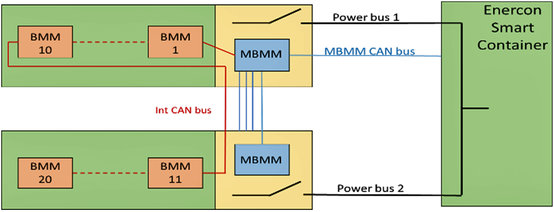 Esquema de conexión de las baterías de Li-ion de SAFT.