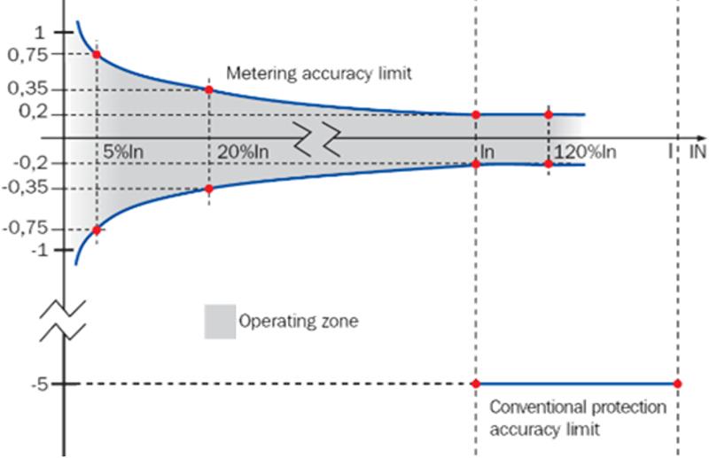 Figura 4. Rango de precisión del sensor óptico de corriente para alta tensión (clase 0,2).