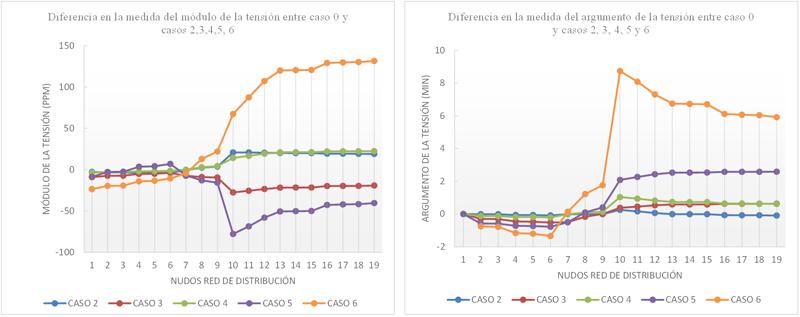 Figura 5.  Diferencia en la medida en los diferentes casos.