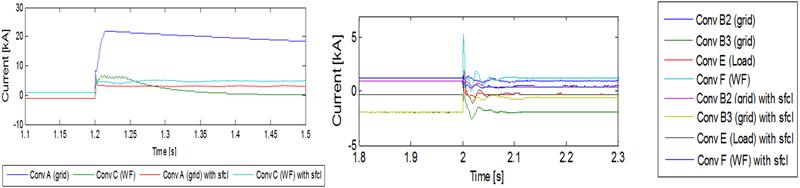 Figura 5. Intensidad de la corriente de falta sin/con SFCL en red DCS1 y Figura 6. Intensidad de la corriente de falta sin/con SFCL en red DCS3.