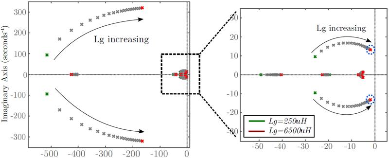Figura 5. Trayectoria de los autovalores de un modelo de red débil linealizado cuando varía Lg.