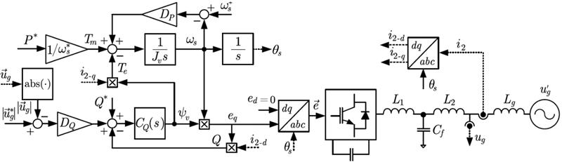 Figura 6. Diagrama de control y circuito eléctrico de un convertidor emulando una máquina síncrona.