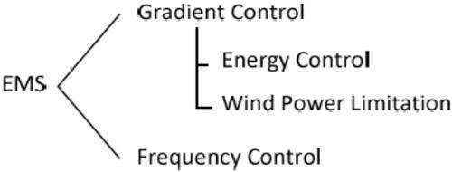 Figura 6. Modos de operación del LEMS.