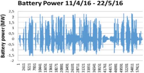 Datos de intercambio de potencia desde el BESS.
