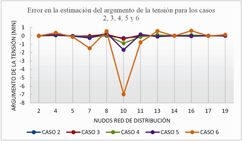 Figura 7.  Error en estimación de estado para los diferentes casos.