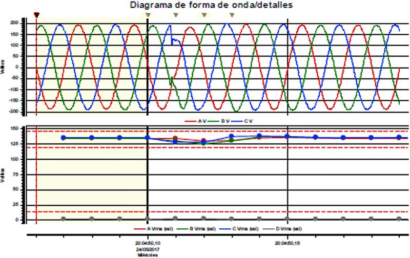 Figura 7. Formas de onda en modo isla.
