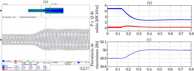 Figura 7. Resultados experimentales de una máquina síncrona virtual Escalón de la frecuencia de la red.