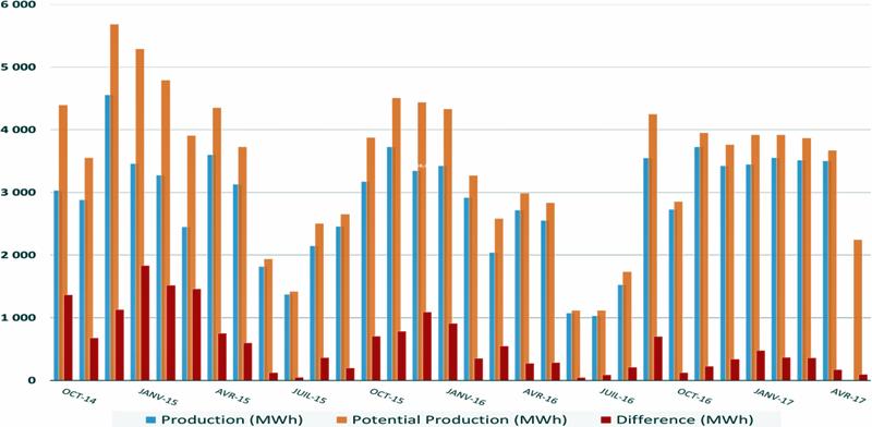 Comparativa de penetración de eólica.