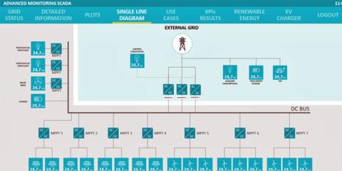 Operación optimizada de una microrred urbana: predicción, flexibilidad y control SCADA en tiempo real sobre tecnologías web de última generación