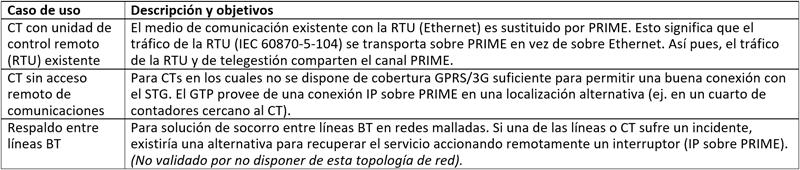 Tabla I. Casos de uso definidos para validar la aplicación de redes PRIME multiservicio.