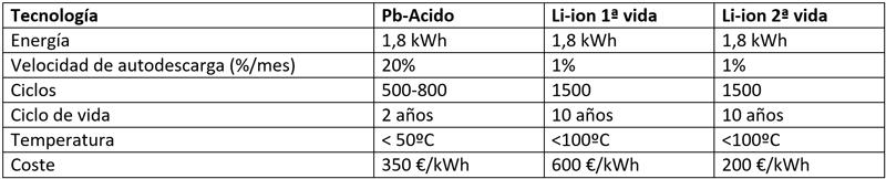 Tabla I. Comparativa de las ventajas competitivas de las baterías de Li-ión de segunda vida frente a la tecnología plomo-ácido.
