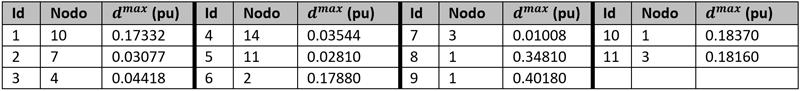 Tabla I. Demandas del Sistema EPU.