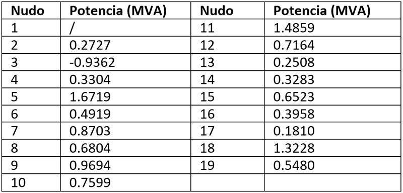 Tabla I. Potencia en los nudos de la red de distribución.