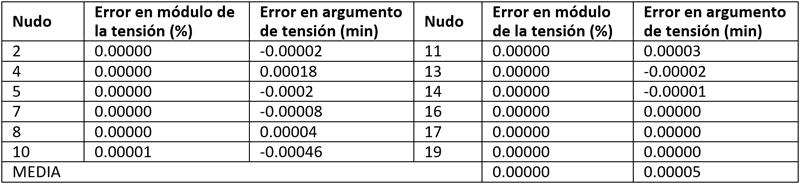 Tabla II. Errores del estimador de estado diseñado.