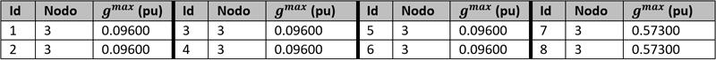 Tabla II. Generación convencional del Sistema EPU.
