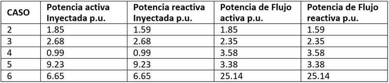 Tabla III. Error máximo (P.U.) en las potencias estimadas para los casos 2, 3, 4, 5 y 6.
