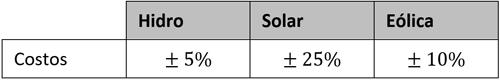 Tabla III. Variaciones para los escenarios estocásticos (C03).
