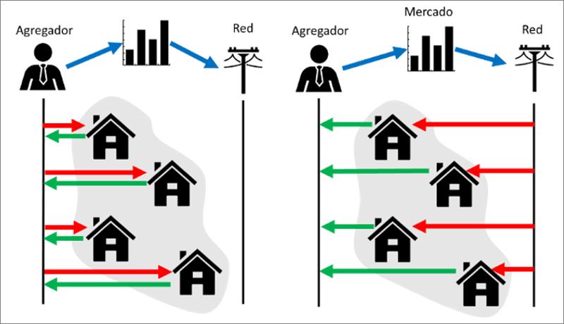 Figura 1: Tipos de agregadores: izquierda agregador comercializador-generador y a la derecha agregador generador.