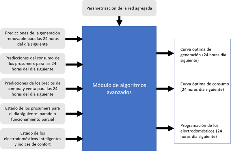 Figura 2. Esquema de integración del módulo de algoritmos.