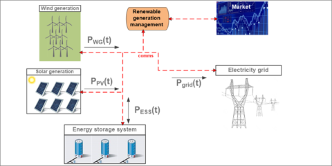 Dimensionamiento y gestión de sistemas de almacenamiento en baterías para el apoyo a renovables