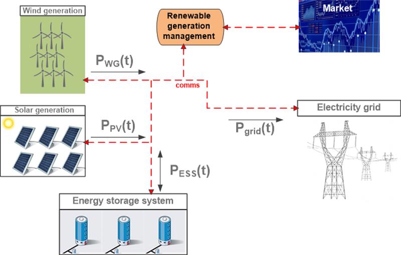 Figura 1. Escenario de generación renovable con sistema de almacenamiento para participación en mercado eléctrico y servicios de apoyo a red.
