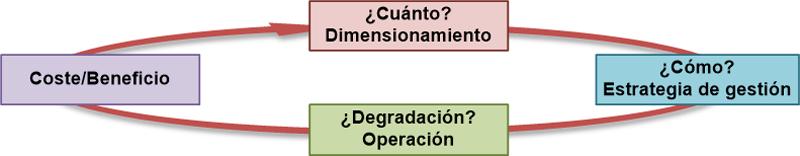 Figura 2. Factores necesarios a considerar de los sistemas de almacenamiento.