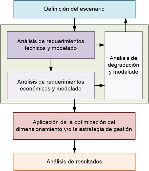 Figura 4. Estructura de la metodología de dimensionamiento y gestión de sistemas de almacenamiento para apoyo a renovables.