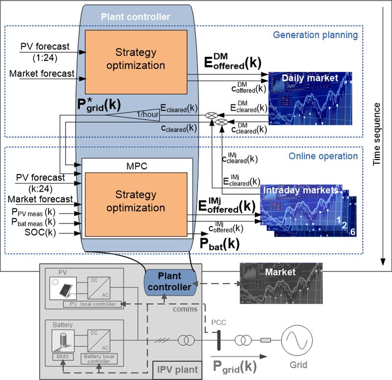 Figura 5. Estrategia de operación basada en Model Predictive Control, MPC (Saez de Ibarra, 2016).