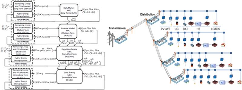 Diagrama de bloques de control de la plataforma de gestión y microrredes objeto de este estudio.