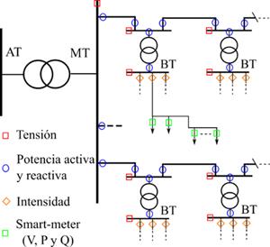 La figura 2 muestra la ubicación, la topología y las diferentes mediciones disponibles para ser usadas en el EE. balanceado de media tensión y el EE. trifásico de bajo voltaje.