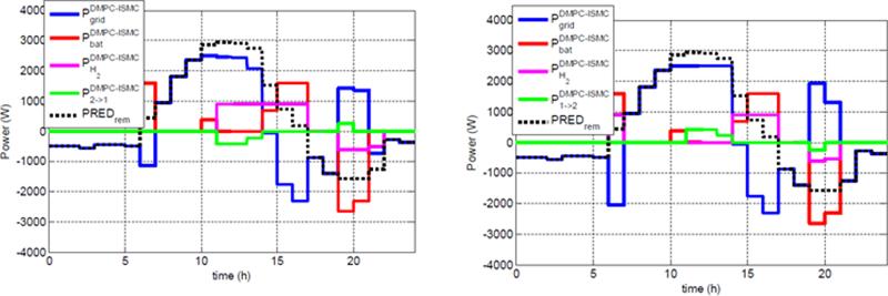 Gráfico que muestra los resultados para dos microrredes interconectadas.