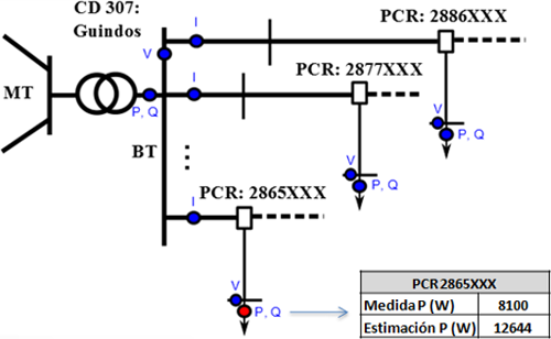 Se observa como la estimación de consumo en el PCR 2865XXX, obtenida por el estimador, de 12644 W difiere bastante de la medida introducida de 8100 W. El EE., mediante un algoritmo específico, bajo determinadas condiciones permite identificar esta medida como medida errónea y eliminarla.