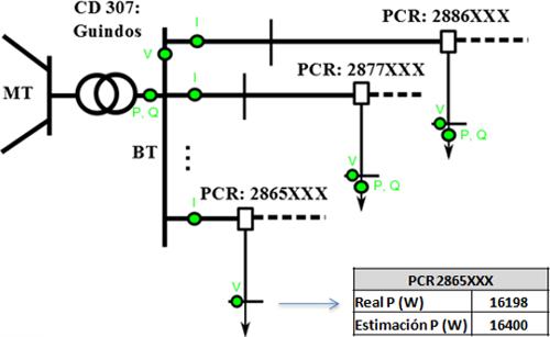 Como puede apreciarse en la Figura 5, el estimador calcula un consumo en el PCR muy próximo al consumo real aun sin disponer de las medidas suprimidas de los 2 contadores.