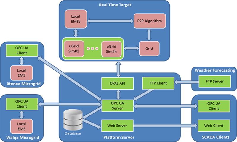 Figura 1. Esquema de la arquitectura de la plataforma desarrollada en CENER. Comunicación IV Congreso Smart Grids 2017.