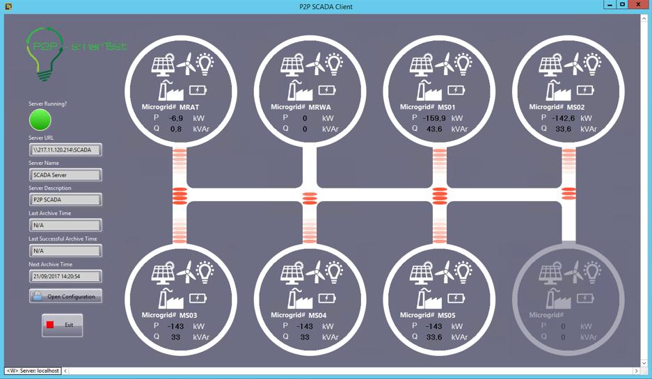 Figura 2. Pantalla de control del SCADA desarrollado para las siete microrredes en funcionamiento. IV Congreso Smart Grids 2017.
