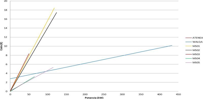 Figura 4. Coste de Generación por Microrred (06/01/2016 13:00). IV Congreso Smart Grids 2017.