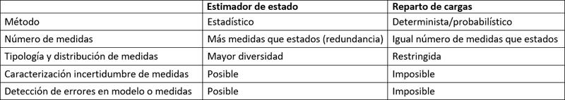 Tabla que muestra la comparativa entre estimador de estado y reparto de cargas.
