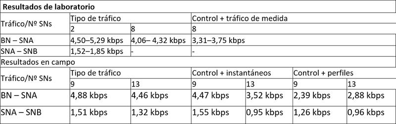 Tabla con los resultados de las medidas realizadas en tasa de bits.