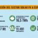 UNEF publica un informe sobre la contribución real del sector solar fotovoltaico a España