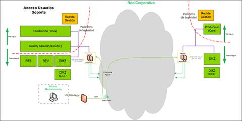 Análisis y Evolución de Ciberseguridad en el IoT de Infraestructuras Críticas Eléctricas