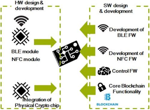 Figura 1. Componentes HW y SW de la solución en dispositivos IoT.
