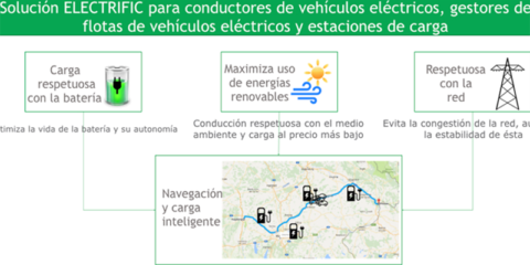 Electrific: soluciones para una electro-movilidad sostenible