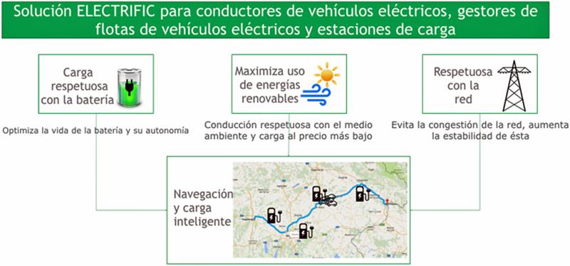 Figura 1. Desafíos del enfoque ELECTRIFIC