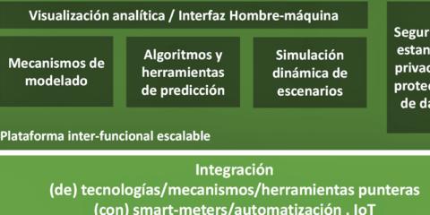 INTEGRIDY - Plataforma habilitadora de la transformación de las Smart Grids
