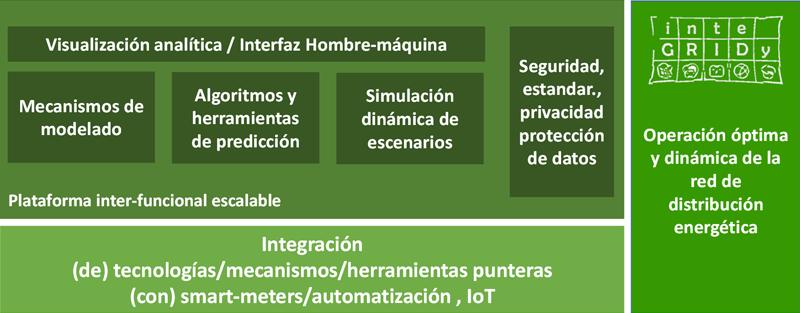 Figura 1. Diagrama de capas de la plataforma inter-funcional.