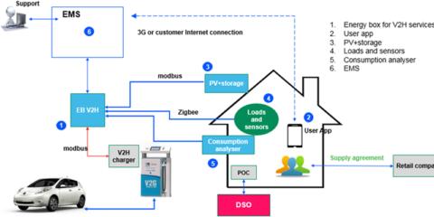 Gestión avanzada de una vivienda inteligente con integración a través de algoritmos de optimización y control energético