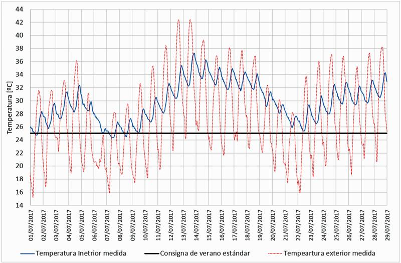 Figura 1. Medidas de temperatura horaria de la vivienda bajo estudio. Julio de 2017.