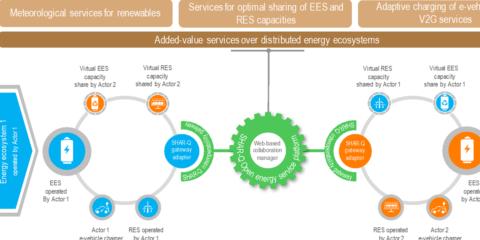 SHAR-Q, Interoperabilidad y descentralización como ejes del futuro ecosistema energético