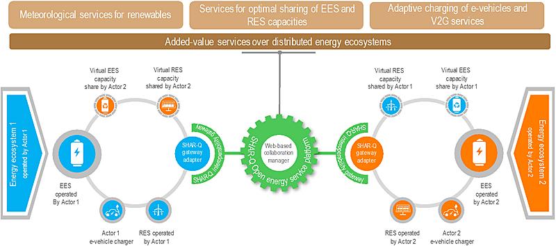 Figura 2. Ejemplo de conexión entre dos entidades a través de la plataforma SHAR-Q con los servicios de valor añadido.